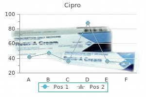 buy generic cipro 250 mg online
