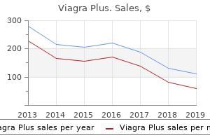 cheap viagra plus express